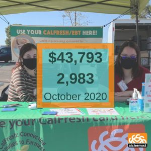 A photograph of two CalFresh volunteers at a farmers' market. Superimposed over their photo is a box indicating that $43,793 in CalFresh benefits were distributed in October 2020.